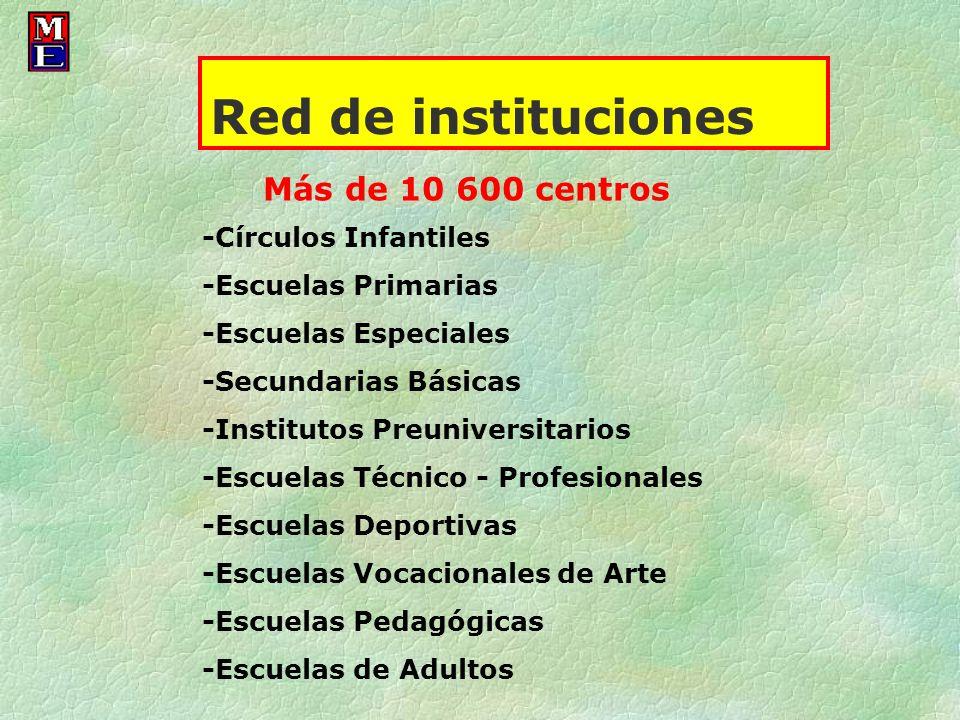 Red de instituciones Más de 10 600 centros -Círculos Infantiles