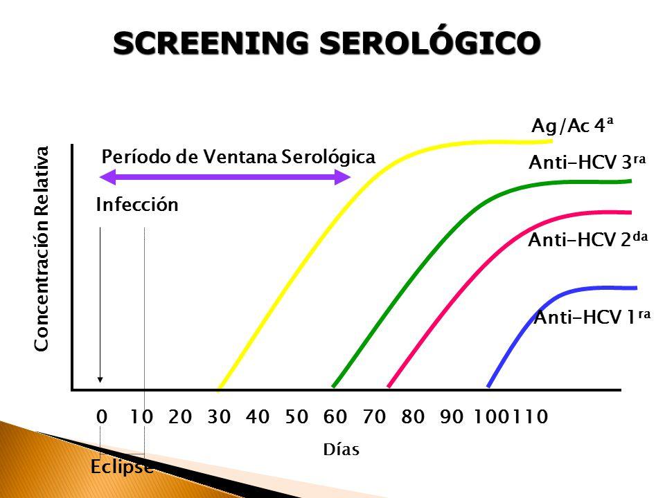 Hepatitis c desde el diagnostico en un donante de sangre al ppt descargar - Periodo finestra hcv ...