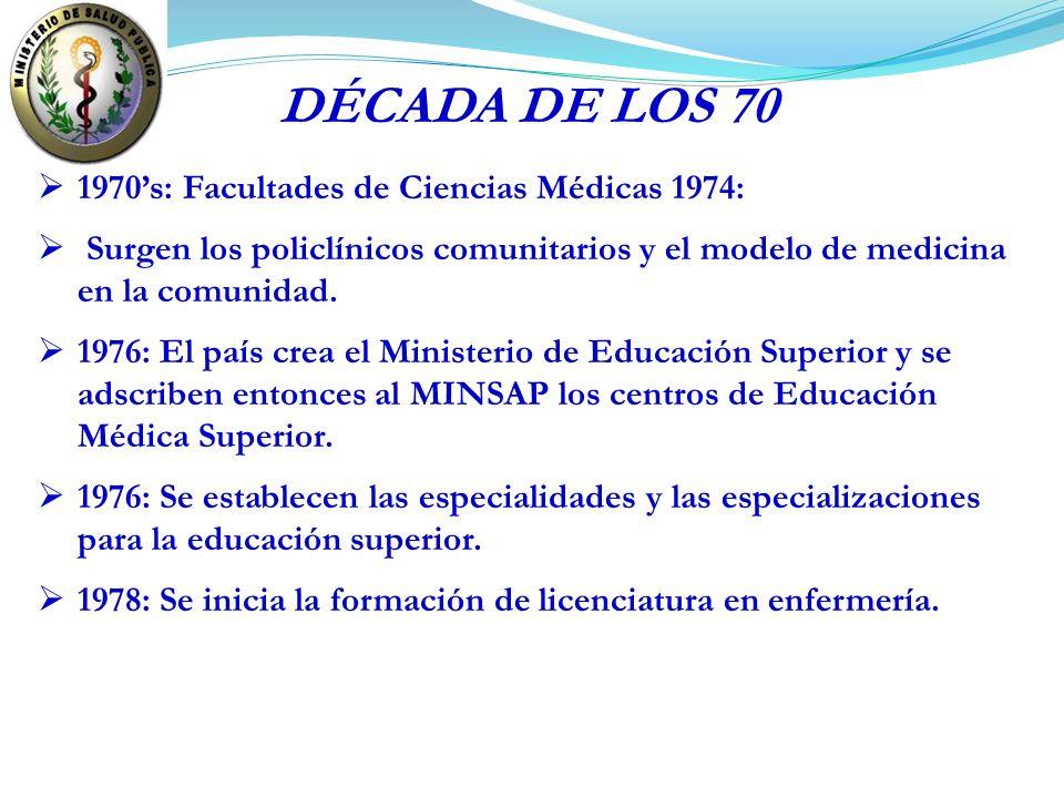 DÉCADA DE LOS 70 1970's: Facultades de Ciencias Médicas 1974: Surgen los policlínicos comunitarios y el modelo de medicina en la comunidad.