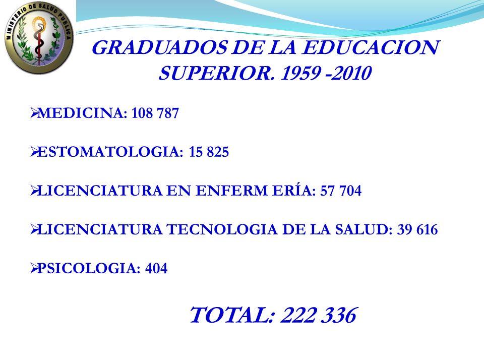GRADUADOS DE LA EDUCACION SUPERIOR. 1959 -2010