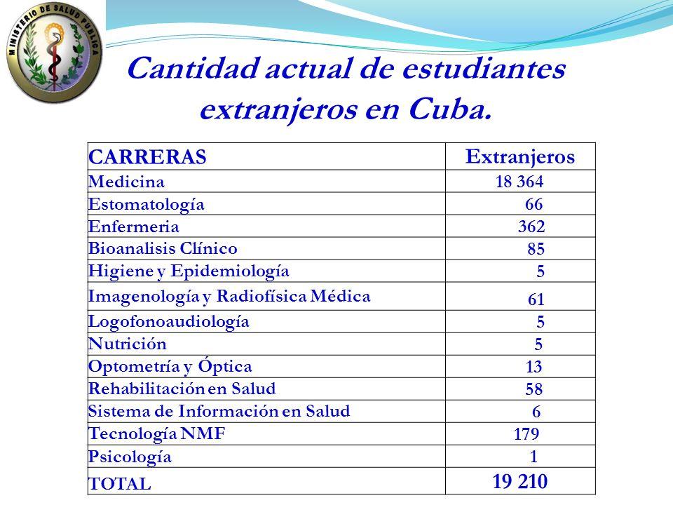 Cantidad actual de estudiantes extranjeros en Cuba.