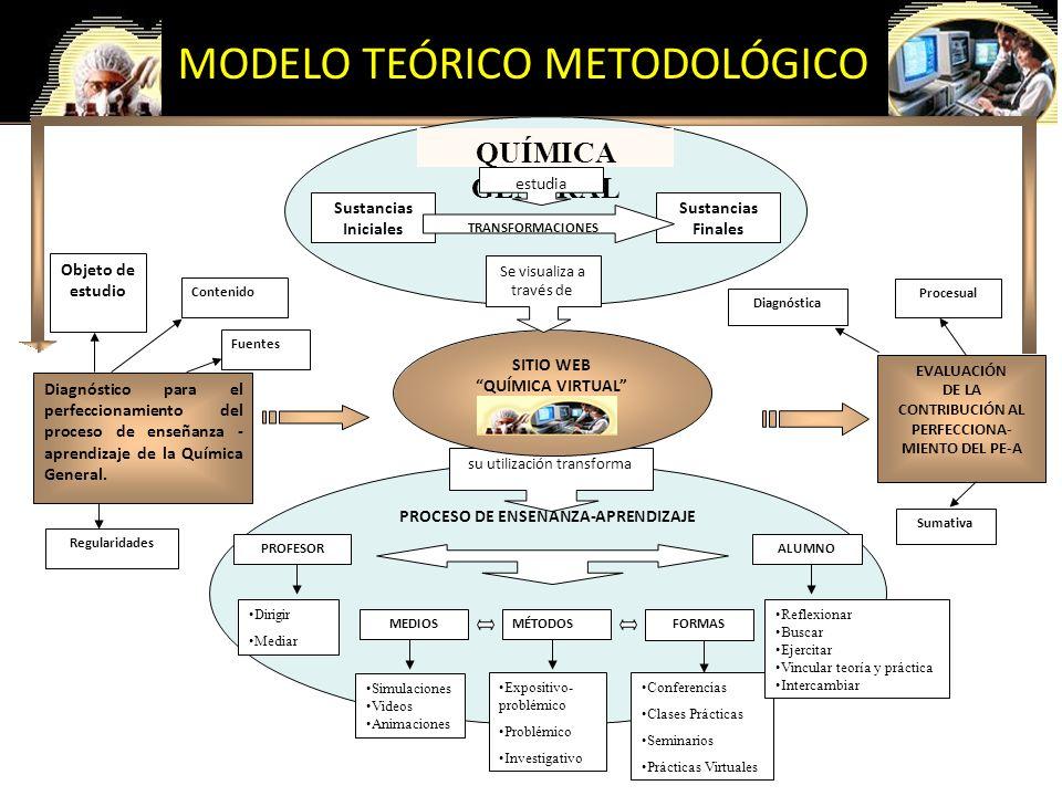 MODELO TEÓRICO METODOLÓGICO