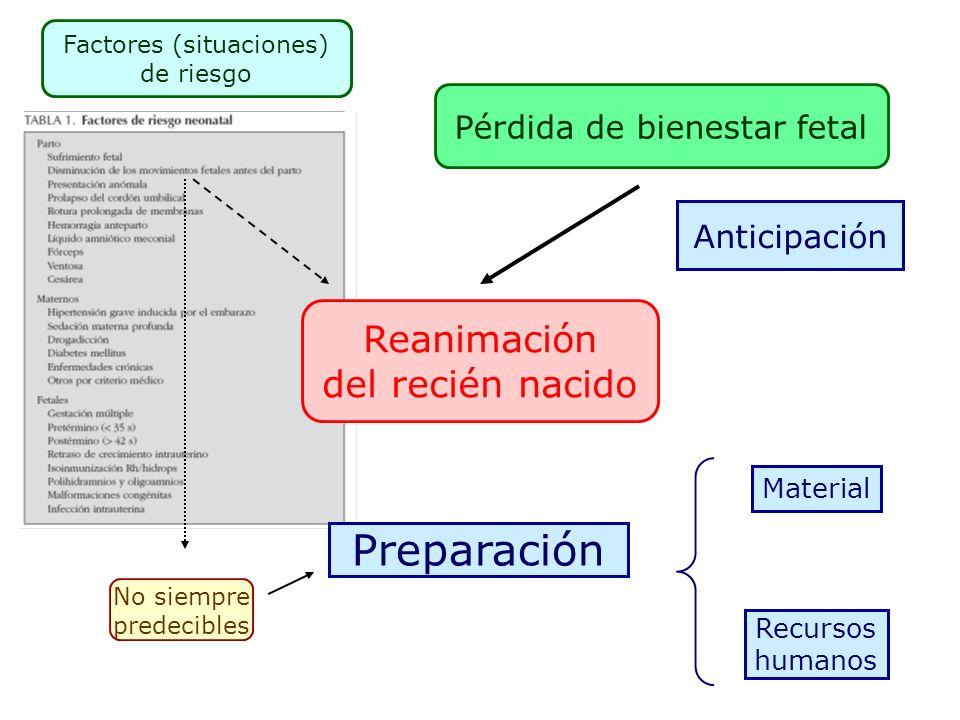 Preparación Reanimación del recién nacido Pérdida de bienestar fetal