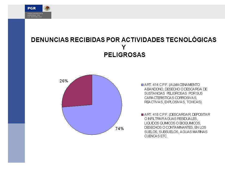 DENUNCIAS RECIBIDAS POR ACTIVIDADES TECNOLÓGICAS Y PELIGROSAS