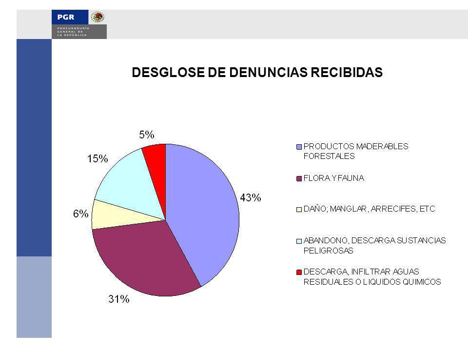 DESGLOSE DE DENUNCIAS RECIBIDAS