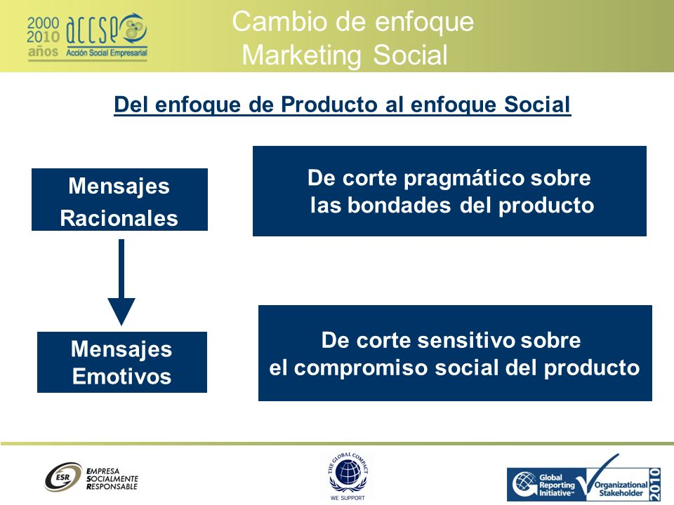 Cambio de enfoque Marketing Social