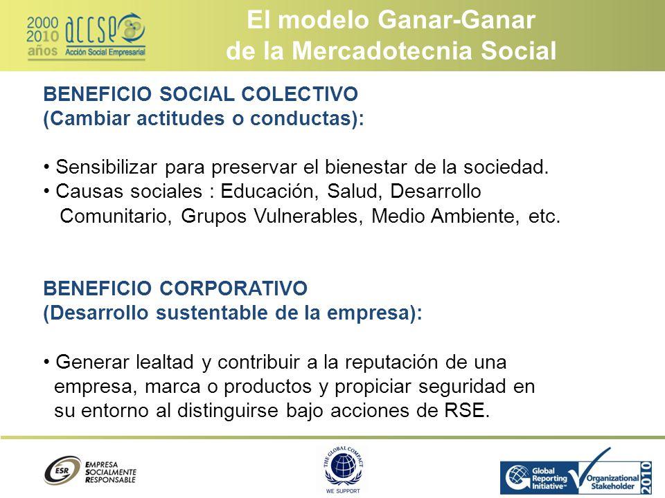 El modelo Ganar-Ganar de la Mercadotecnia Social