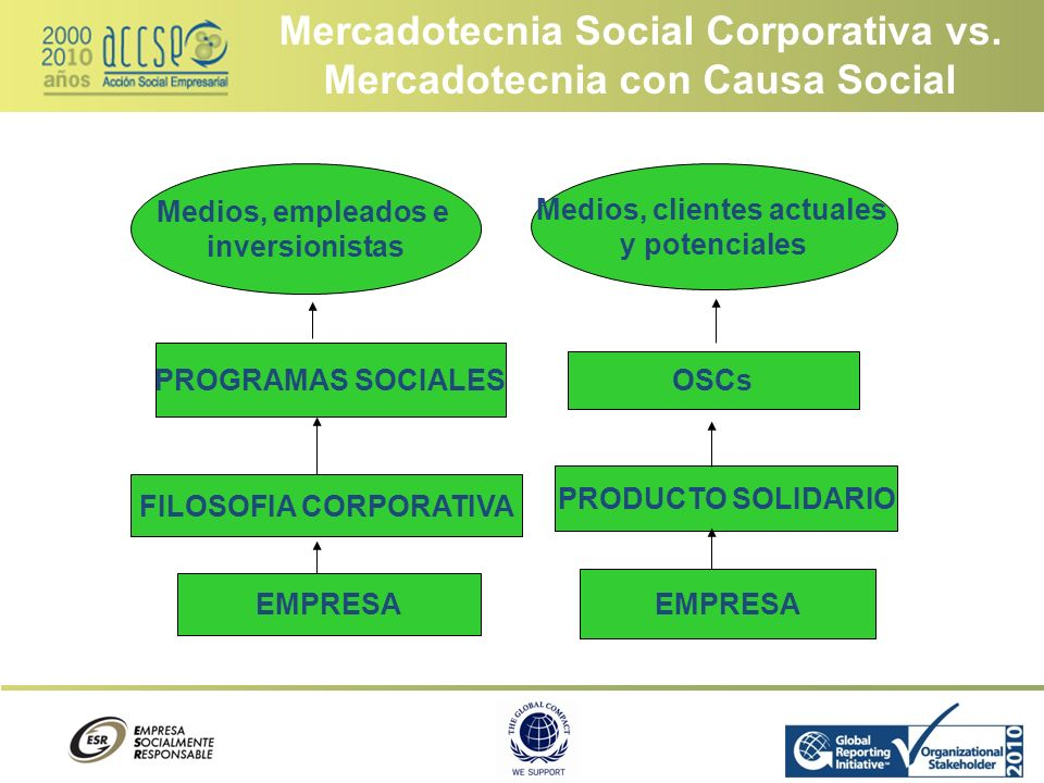 Mercadotecnia Social Corporativa vs. Mercadotecnia con Causa Social