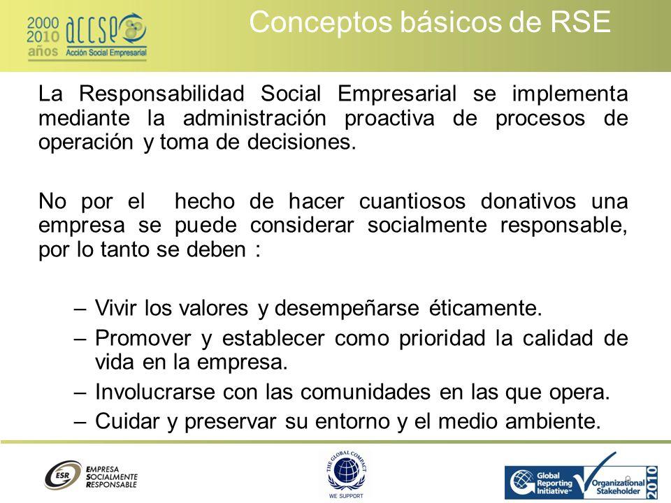 Conceptos básicos de RSE