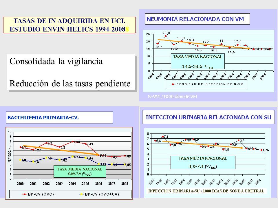 TASAS DE IN ADQUIRIDA EN UCI. ESTUDIO ENVIN-HELICS 1994-20088