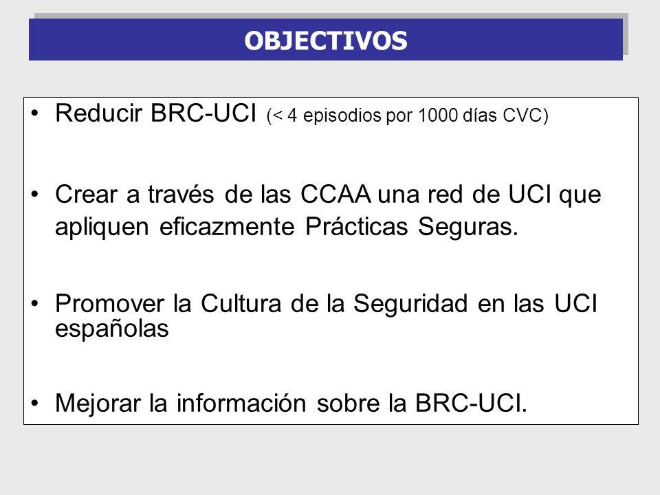 Reducir BRC-UCI (< 4 episodios por 1000 días CVC)