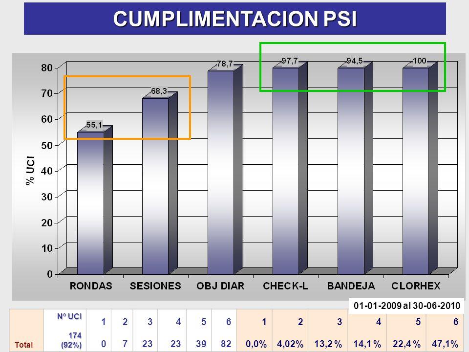CUMPLIMENTACION PSI 01-01-2009 al 30-06-2010 1 2 7 3 23 4 5 39 6 82