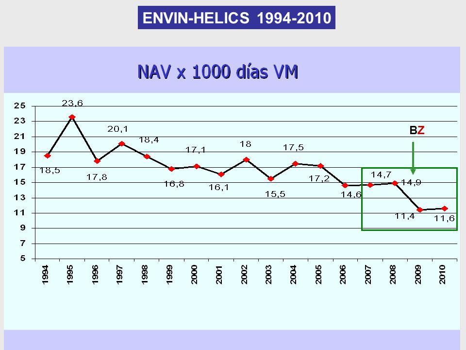 ENVIN-HELICS 1994-2010 BZ