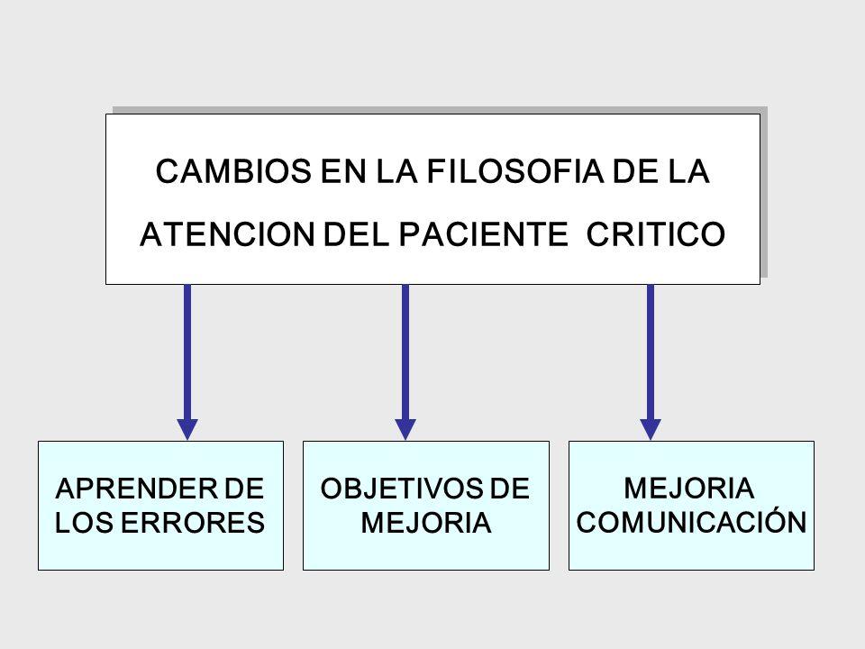 CAMBIOS EN LA FILOSOFIA DE LA ATENCION DEL PACIENTE CRITICO