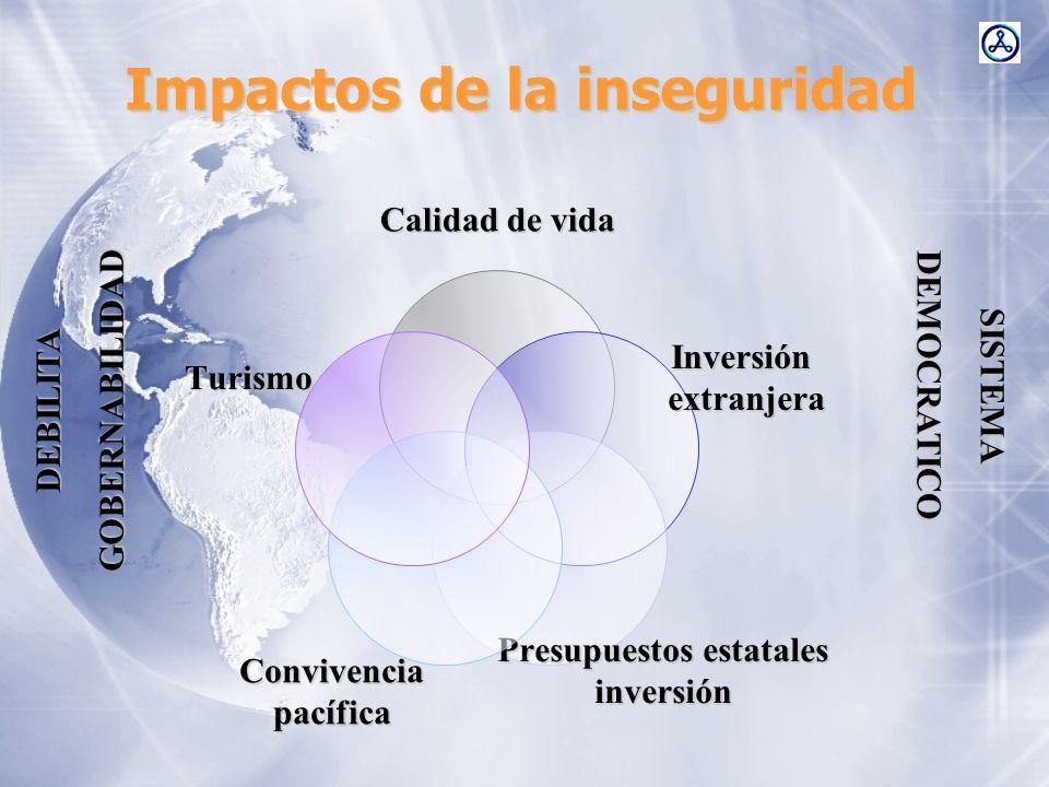 Impactos de la inseguridad