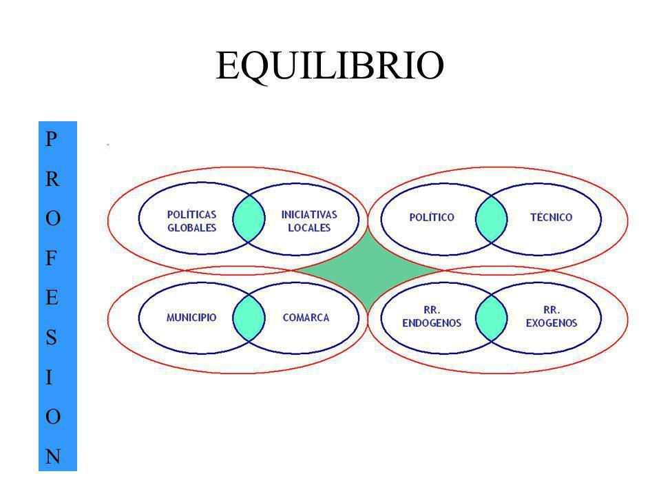 EQUILIBRIO P R O F E S I N .