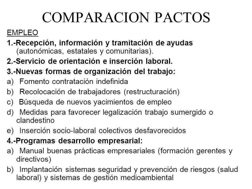 COMPARACION PACTOS EMPLEO