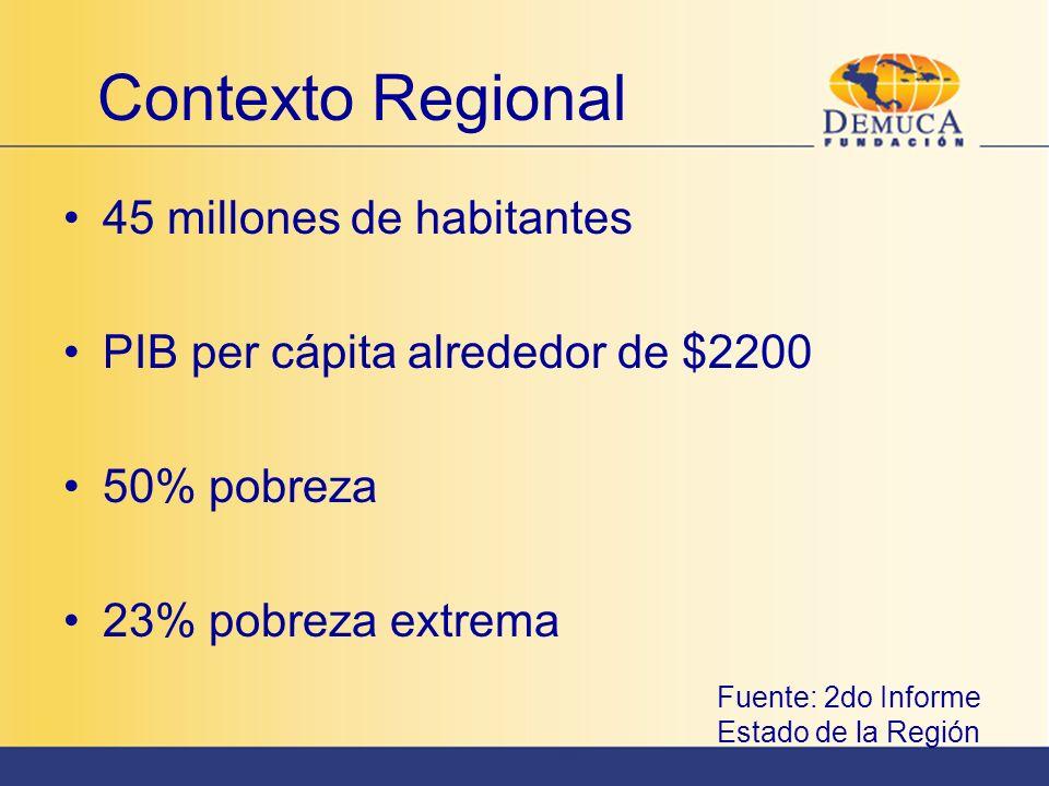Contexto Regional 45 millones de habitantes