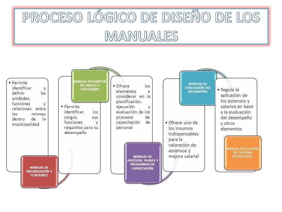 PROCESO LÓGICO DE DISEÑO DE LOS MANUALES