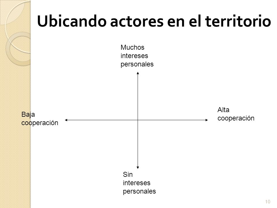 Ubicando actores en el territorio