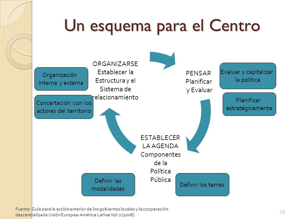 Un esquema para el Centro