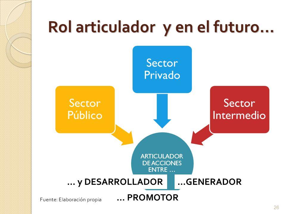 Rol articulador y en el futuro…