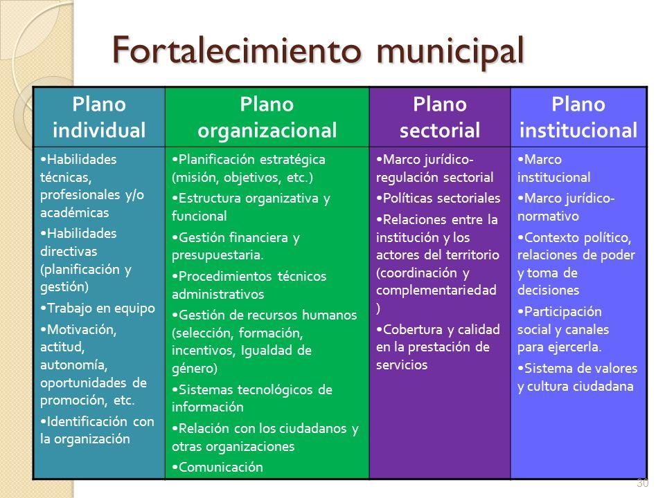 Fortalecimiento municipal