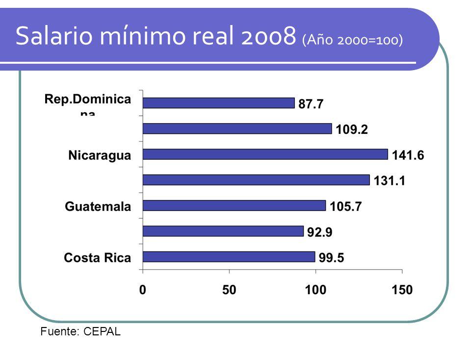 Salario mínimo real 2008 (Año 2000=100)
