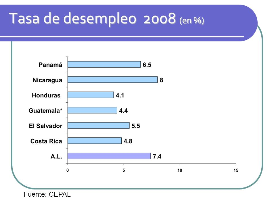 Tasa de desempleo 2008 (en %)