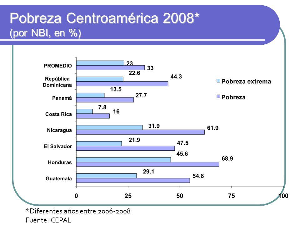 Pobreza Centroamérica 2008* (por NBI, en %)