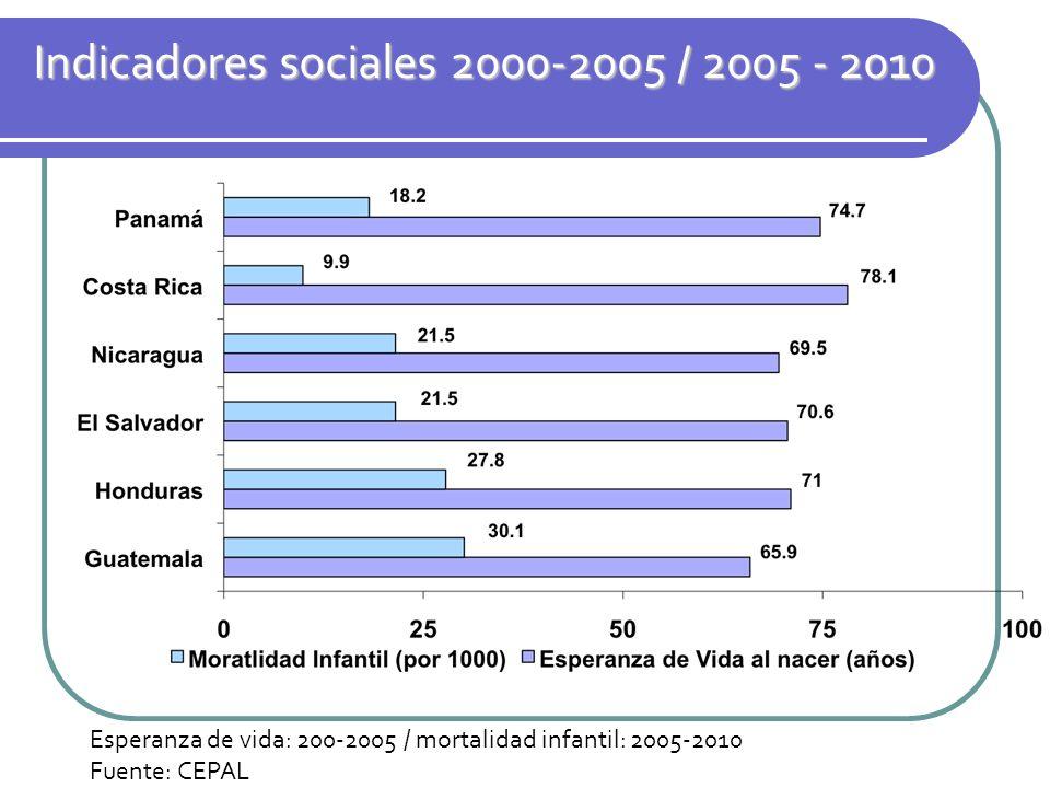 Indicadores sociales 2000-2005 / 2005 - 2010