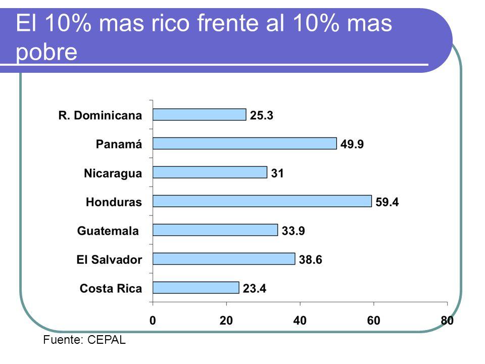 El 10% mas rico frente al 10% mas pobre