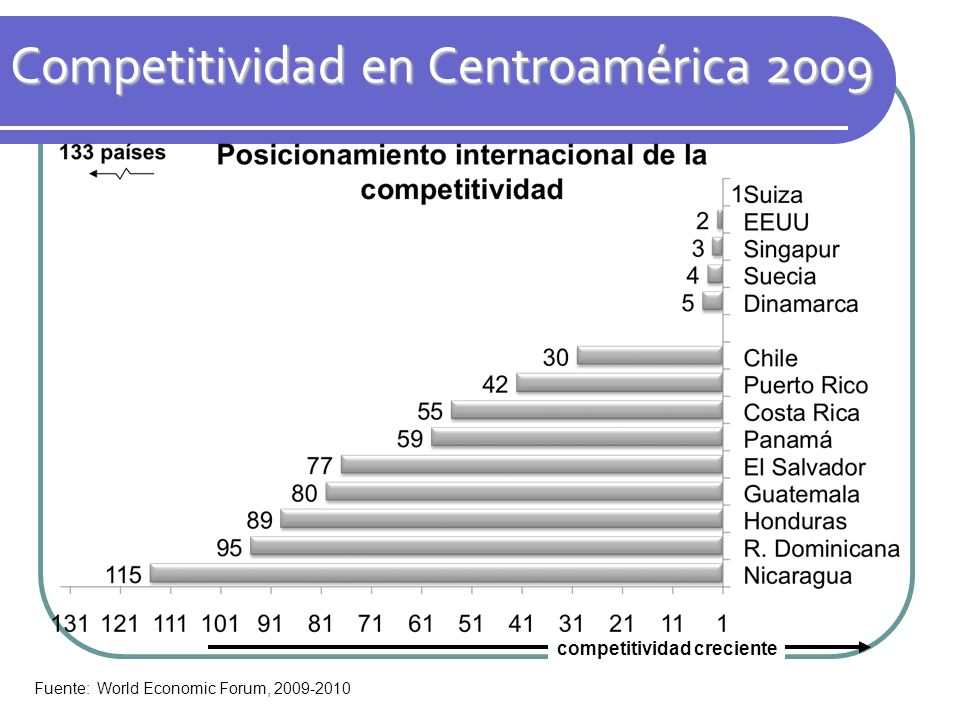 Competitividad en Centroamérica 2009