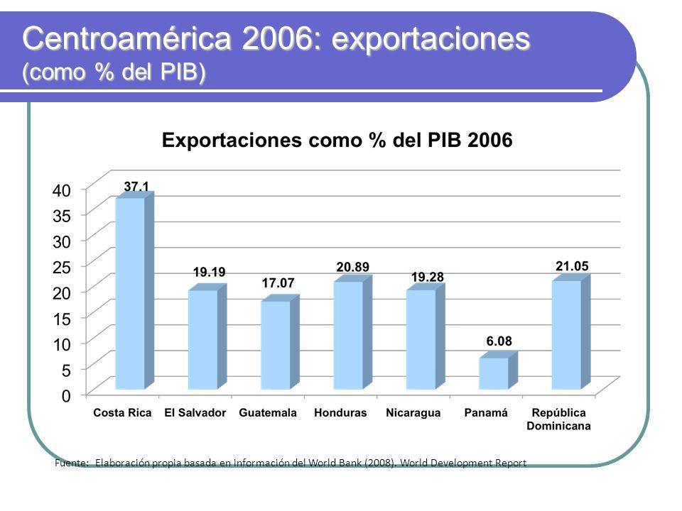 Centroamérica 2006: exportaciones (como % del PIB)