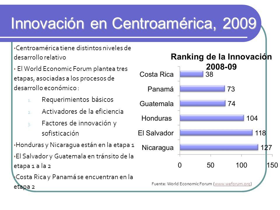 Innovación en Centroamérica, 2009