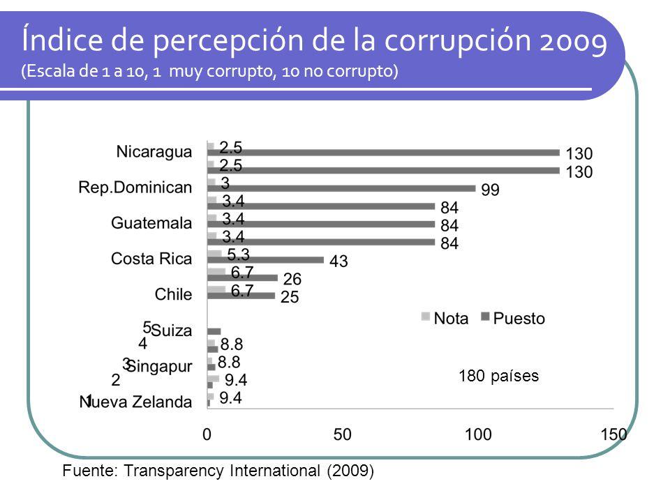 Índice de percepción de la corrupción 2009 (Escala de 1 a 10, 1 muy corrupto, 10 no corrupto)