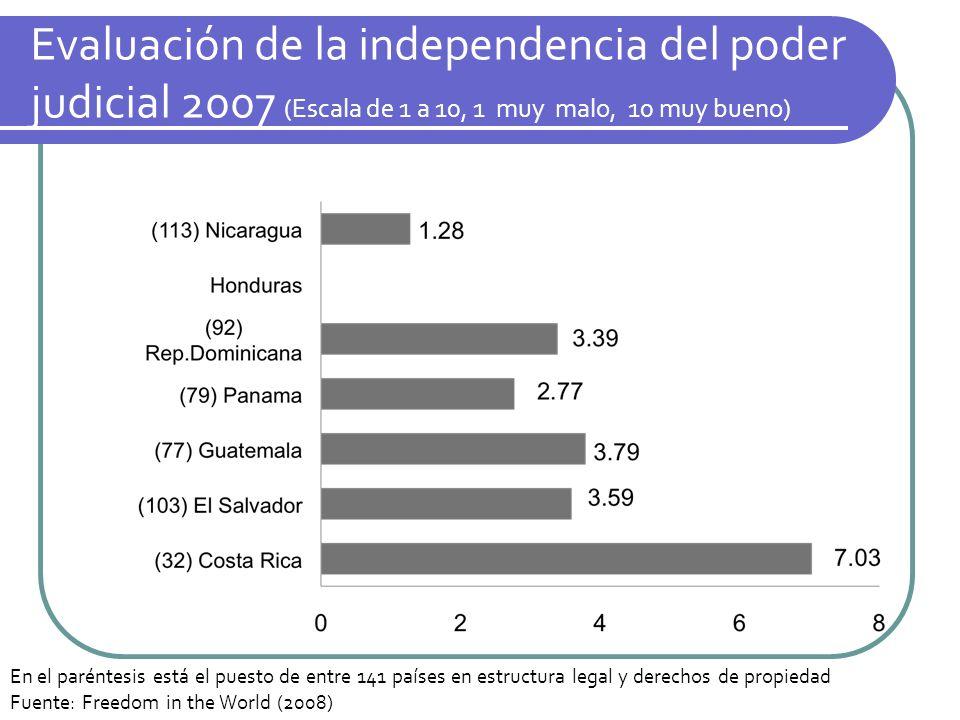 Evaluación de la independencia del poder judicial 2007 (Escala de 1 a 10, 1 muy malo, 10 muy bueno)