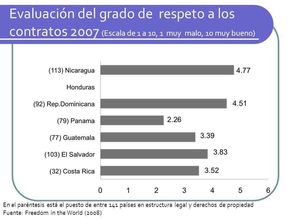 Evaluación del grado de respeto a los contratos 2007 (Escala de 1 a 10, 1 muy malo, 10 muy bueno)