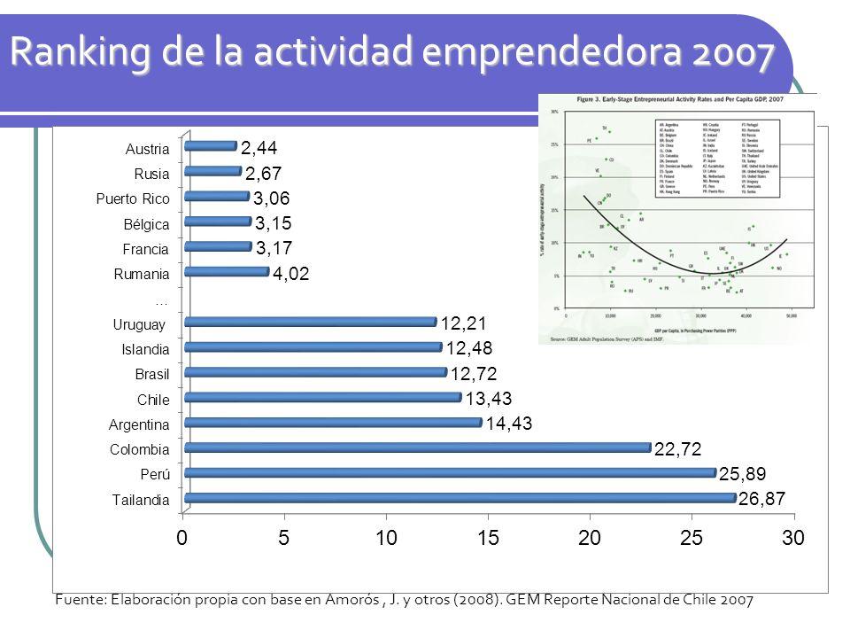 Ranking de la actividad emprendedora 2007