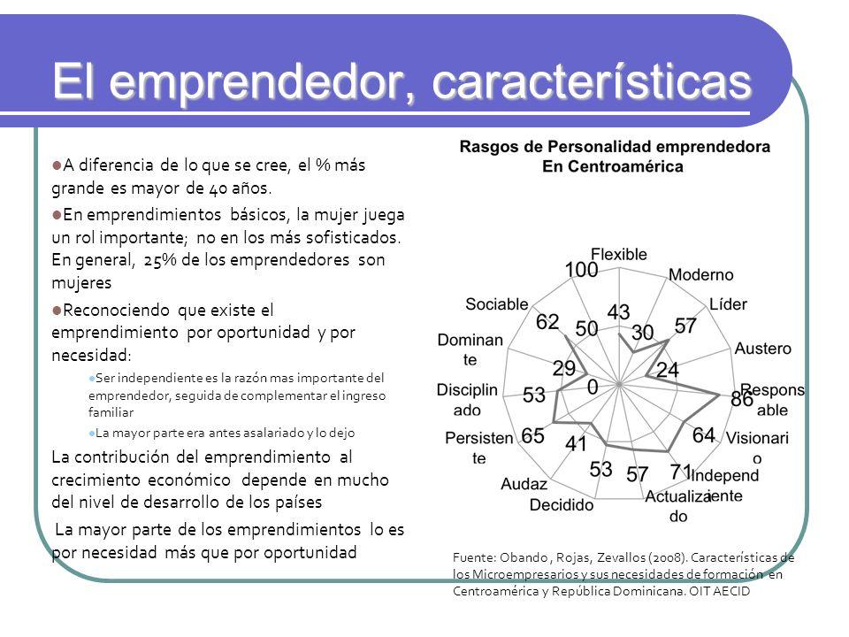 El emprendedor, características