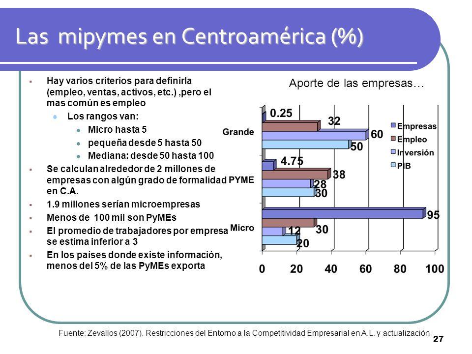 Las mipymes en Centroamérica (%)