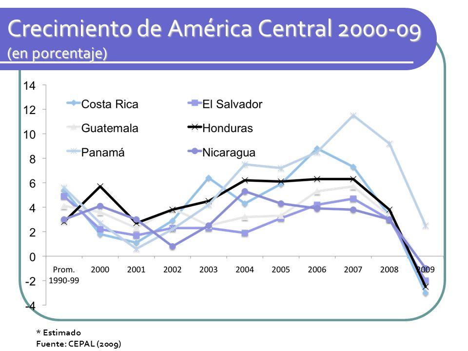 Crecimiento de América Central 2000-09 (en porcentaje)
