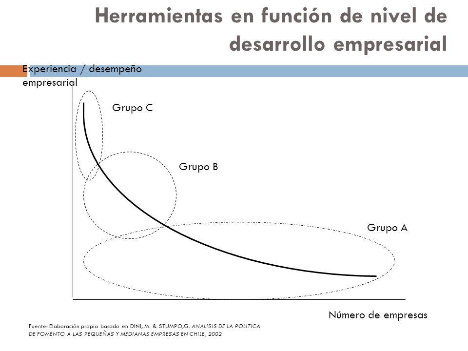 Herramientas en función de nivel de desarrollo empresarial