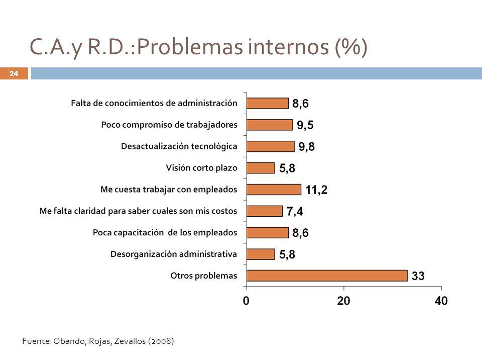 C.A.y R.D.:Problemas internos (%)