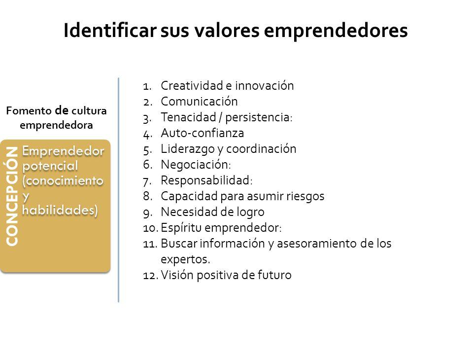 Identificar sus valores emprendedores