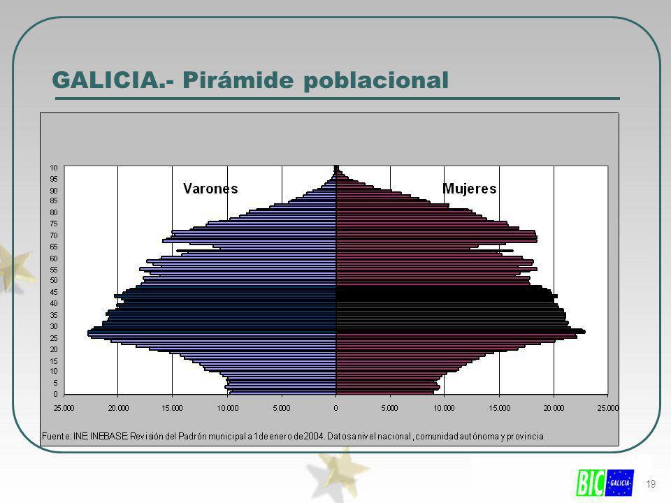 GALICIA.- Pirámide poblacional