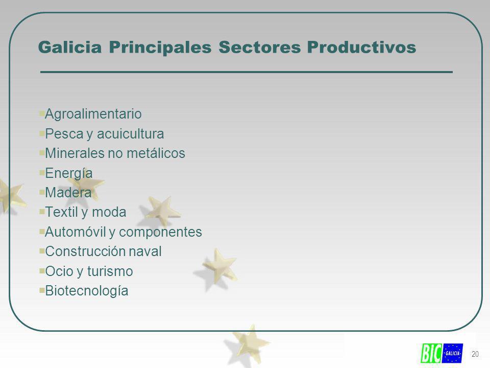 Galicia Principales Sectores Productivos