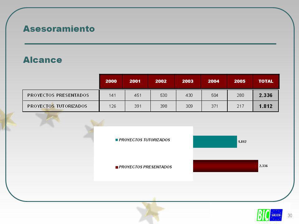 Asesoramiento Alcance 2.- BIC GALICIA Y EL DESARROLLO LOCAL 2000 2001