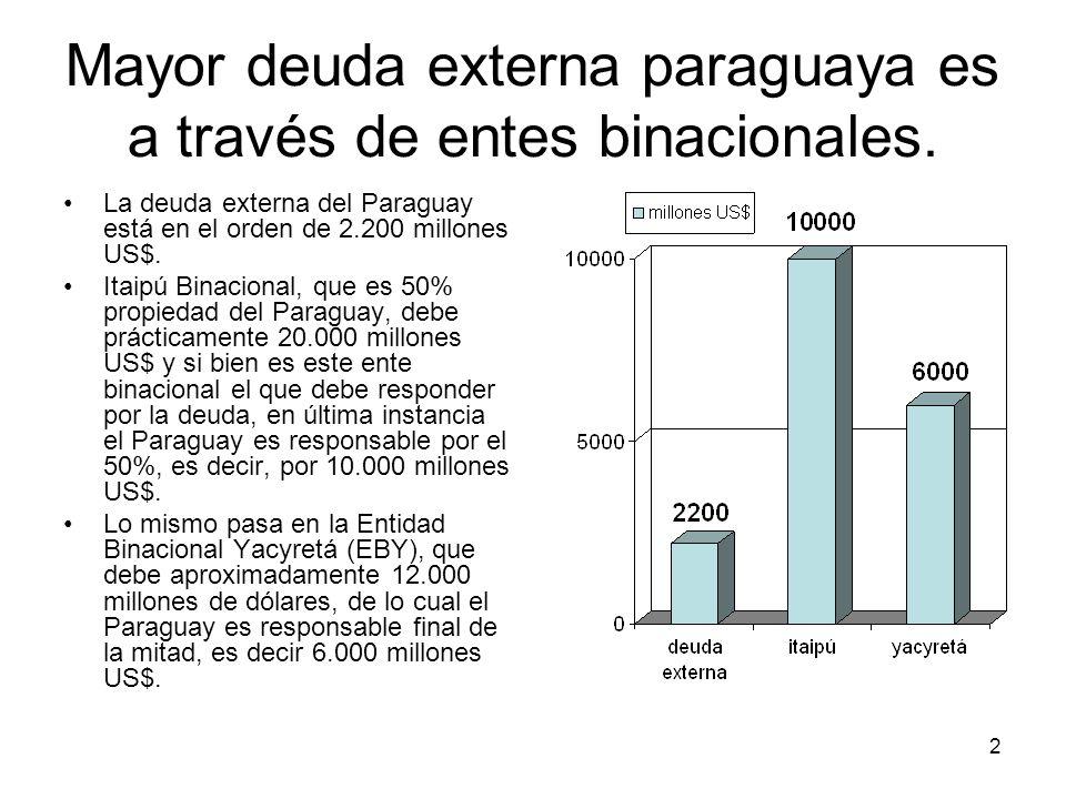 Mayor deuda externa paraguaya es a través de entes binacionales.
