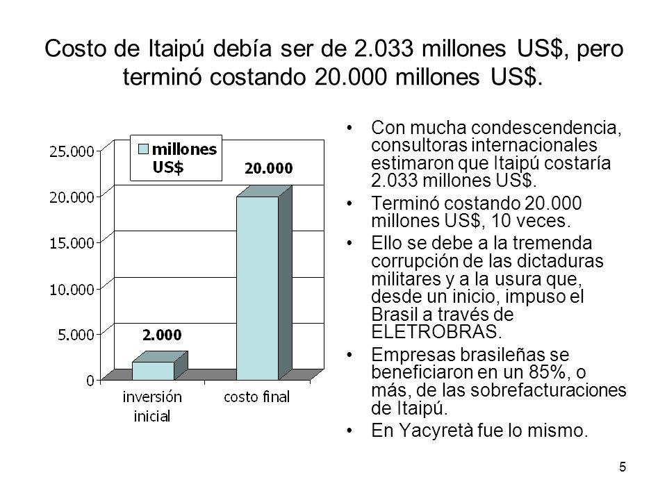 Costo de Itaipú debía ser de 2